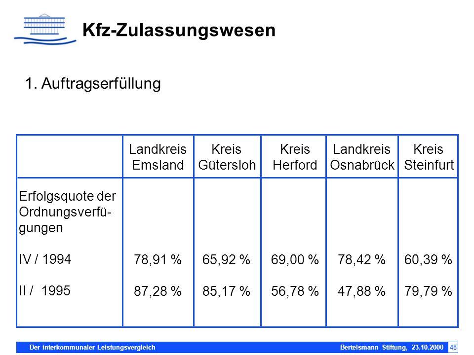 Der interkommunaler Leistungsvergleich Bertelsmann Stiftung, 23.10.200048 Kfz-Zulassungswesen Erfolgsquote der Ordnungsverfü- gungen IV / 1994 II / 19