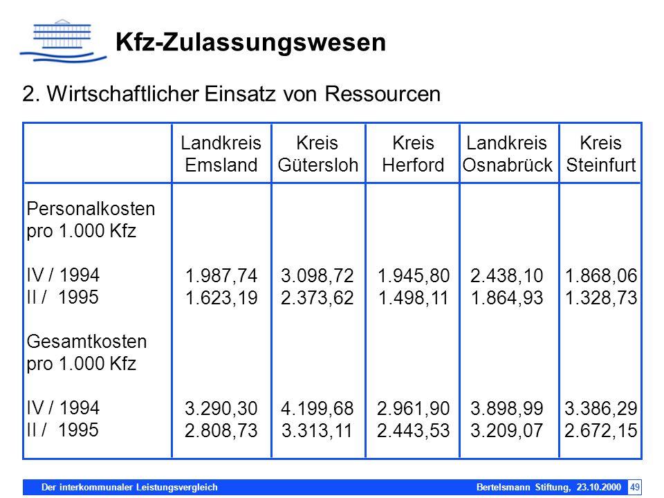 Der interkommunaler Leistungsvergleich Bertelsmann Stiftung, 23.10.200049 Kfz-Zulassungswesen 2. Wirtschaftlicher Einsatz von Ressourcen Personalkoste