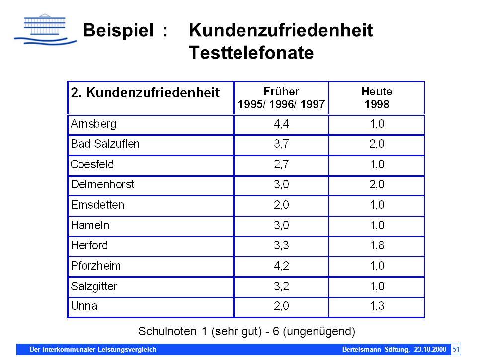 Der interkommunaler Leistungsvergleich Bertelsmann Stiftung, 23.10.200051 Beispiel:Kundenzufriedenheit Testtelefonate Schulnoten 1 (sehr gut) - 6 (ung