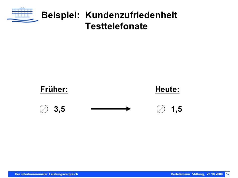 Der interkommunaler Leistungsvergleich Bertelsmann Stiftung, 23.10.200052 Beispiel: Kundenzufriedenheit Testtelefonate Früher:Heute: 3,51,5