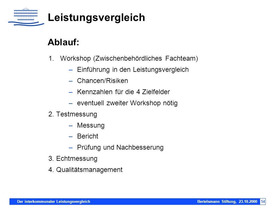 Der interkommunaler Leistungsvergleich Bertelsmann Stiftung, 23.10.200054 Leistungsvergleich Ablauf: 1.Workshop (Zwischenbehördliches Fachteam) –Einfü