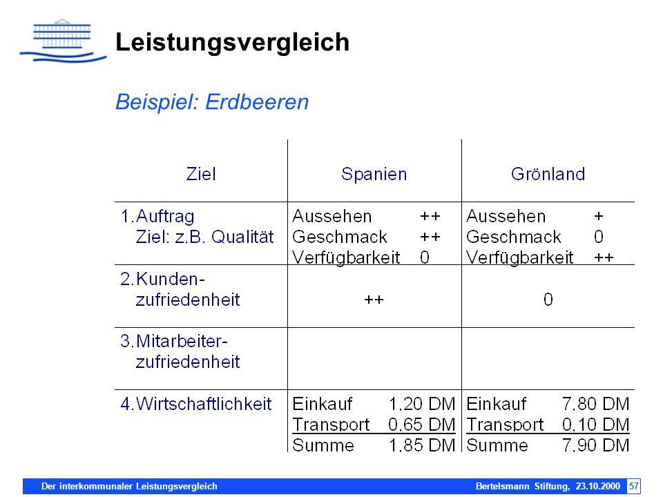 Der interkommunaler Leistungsvergleich Bertelsmann Stiftung, 23.10.200057 Leistungsvergleich Beispiel: Erdbeeren