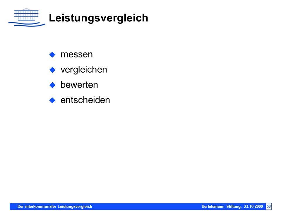 Der interkommunaler Leistungsvergleich Bertelsmann Stiftung, 23.10.200058 Leistungsvergleich messen vergleichen bewerten entscheiden