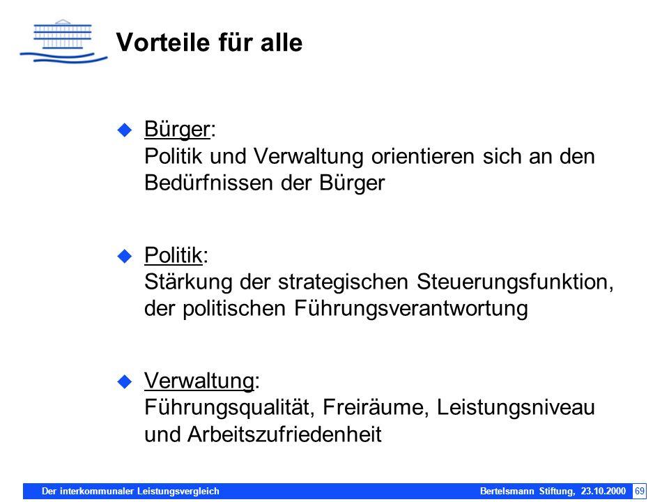 Der interkommunaler Leistungsvergleich Bertelsmann Stiftung, 23.10.200069 Bürger: Politik und Verwaltung orientieren sich an den Bedürfnissen der Bürg