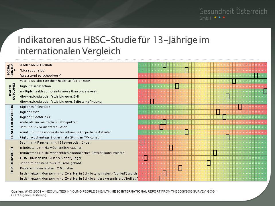 Titelmasterformat durch Indikatoren aus HBSC-Studie für 13-Jährige im internationalen Vergleich Quellen: WHO 2008 - INEQUALITIES IN YOUNG PEOPLES HEAL