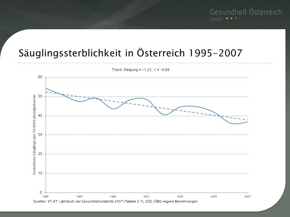 Titelmasterformat durch Säuglingssterblichkeit in Österreich 1995-2007 Quellen: ST.AT – Jahrbuch der Gesundheitsstatistik 2007 (Tabelle 2.7); GÖG/ÖBIG
