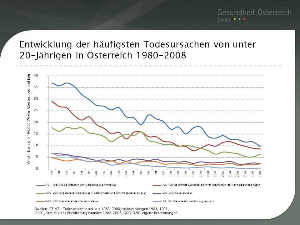 Titelmasterformat durch Entwicklung der häufigsten Todesursachen von unter 20-Jährigen in Österreich 1980-2008 Quellen: ST.AT – Todesursachenstatistik
