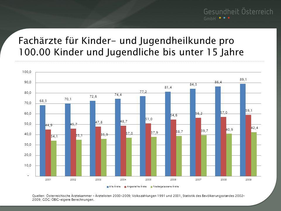 Titelmasterformat durch Quellen: Österreichische Ärztekammer – Ärztelisten 2000-2009; Volkszählungen 1991 und 2001, Statistik des Bevölkerungsstandes