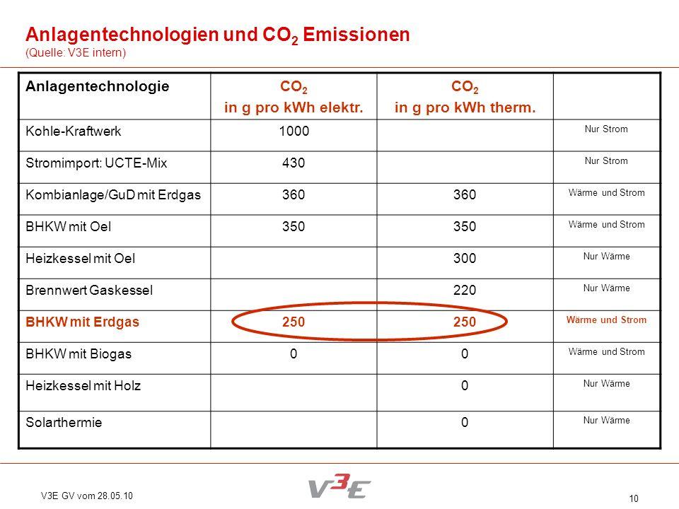 V3E GV vom 28.05.10 10 AnlagentechnologieCO 2 in g pro kWh elektr. CO 2 in g pro kWh therm. Kohle-Kraftwerk1000 Nur Strom Stromimport: UCTE-Mix430 Nur