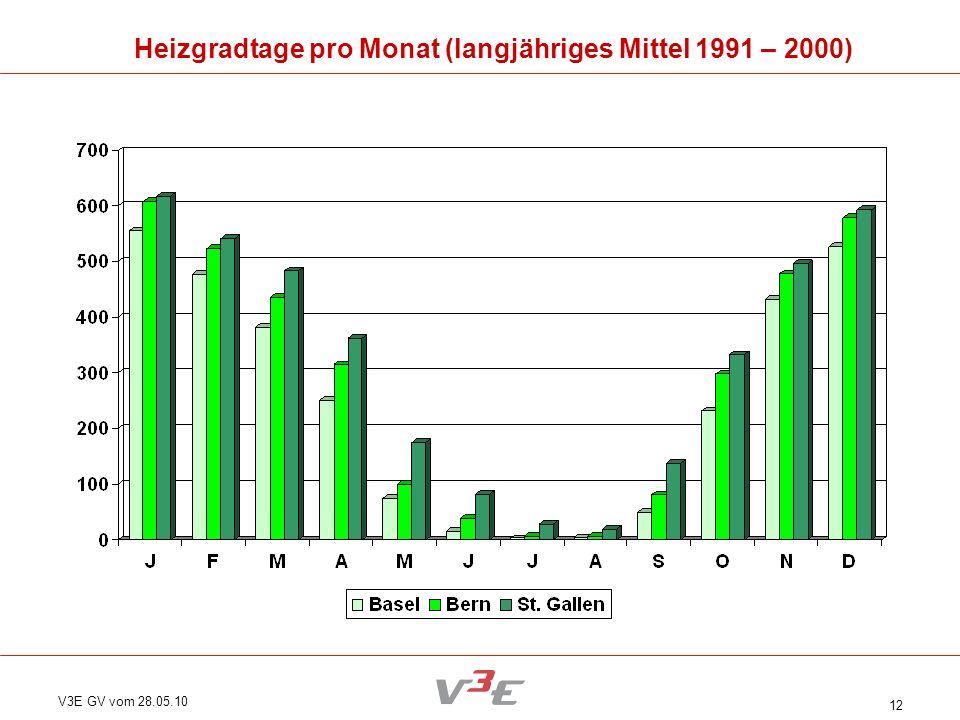 V3E GV vom 28.05.10 12 Heizgradtage pro Monat (langjähriges Mittel 1991 – 2000)