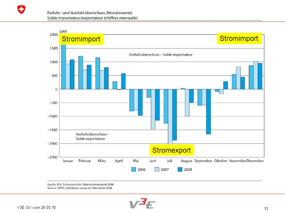 V3E GV vom 28.05.10 13 Stromimport Stromexport