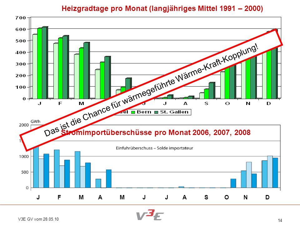 V3E GV vom 28.05.10 14 Das ist die Chance für wärmegeführte Wärme-Kraft-Kopplung! J F M A M J J A S O N D Heizgradtage pro Monat (langjähriges Mittel