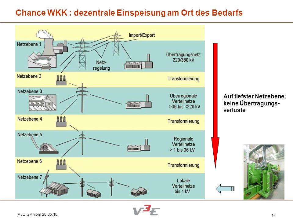 V3E GV vom 28.05.10 16 Chance WKK : dezentrale Einspeisung am Ort des Bedarfs Auf tiefster Netzebene; keine Übertragungs- verluste