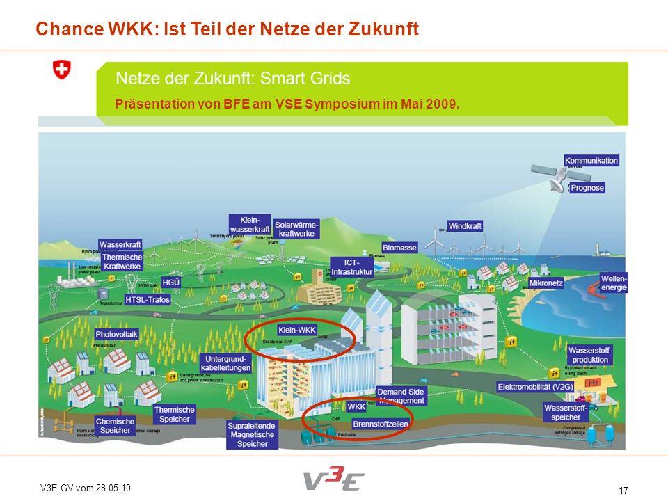 V3E GV vom 28.05.10 17 Chance WKK: Ist Teil der Netze der Zukunft Präsentation von BFE am VSE Symposium im Mai 2009.