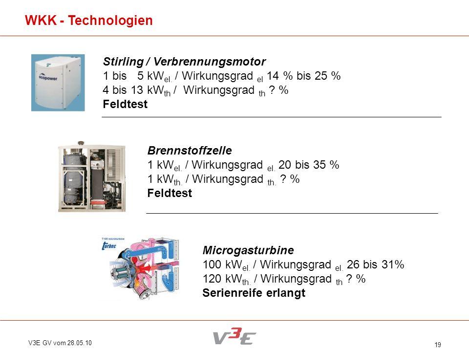 V3E GV vom 28.05.10 19 Stirling / Verbrennungsmotor 1 bis 5 kW el. / Wirkungsgrad el 14 % bis 25 % 4 bis 13 kW th / Wirkungsgrad th ? % Feldtest WKK -