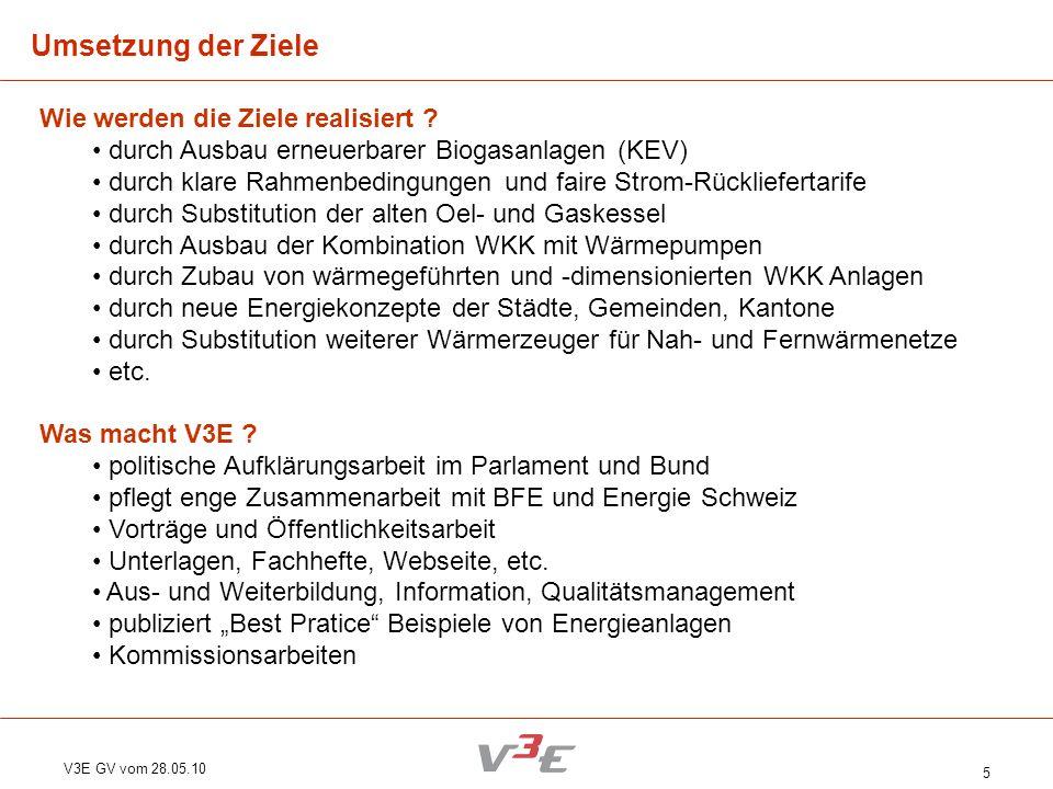 V3E GV vom 28.05.10 5 Wie werden die Ziele realisiert ? durch Ausbau erneuerbarer Biogasanlagen (KEV) durch klare Rahmenbedingungen und faire Strom-Rü