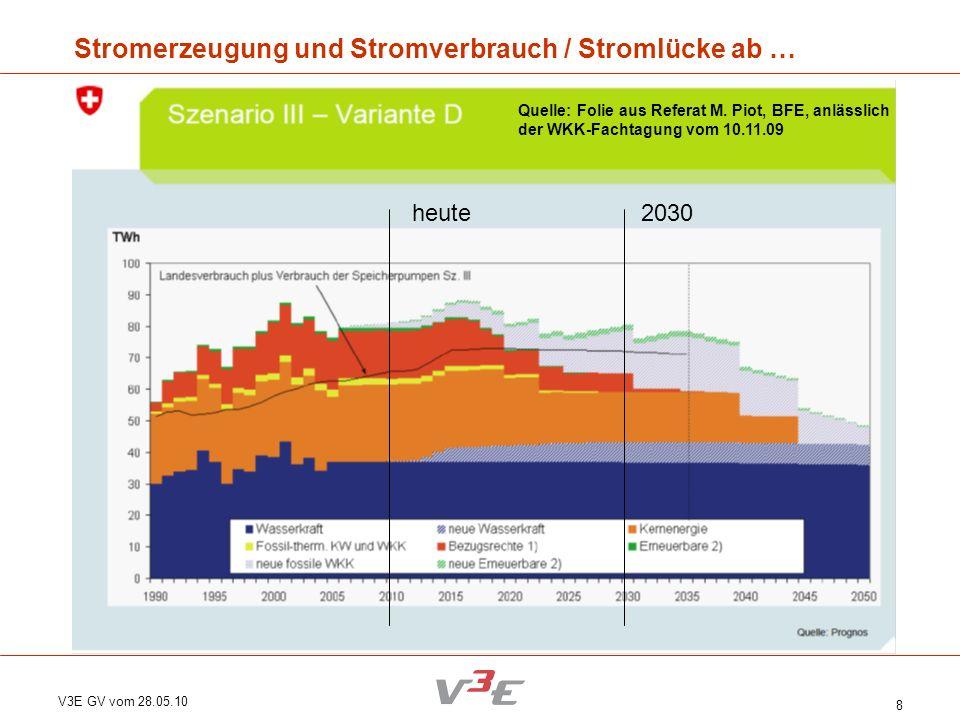 V3E GV vom 28.05.10 8 Stromerzeugung und Stromverbrauch / Stromlücke ab … Quelle: Folie aus Referat M. Piot, BFE, anlässlich der WKK-Fachtagung vom 10