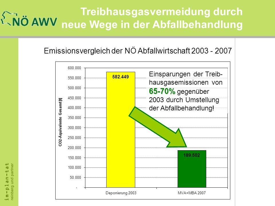Treibhausgasvermeidung durch neue Wege in der Abfallbehandlung Emissionsvergleich der NÖ Abfallwirtschaft 2003 - 2007 582.449 189.502 - 50.000 100.000