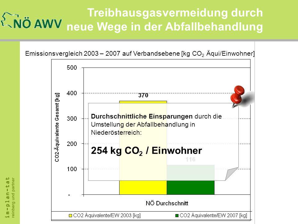 Treibhausgasvermeidung durch neue Wege in der Abfallbehandlung Emissionsvergleich 2003 – 2007 auf Verbandsebene [kg CO 2 Äqui/Einwohner] Durchschnittl