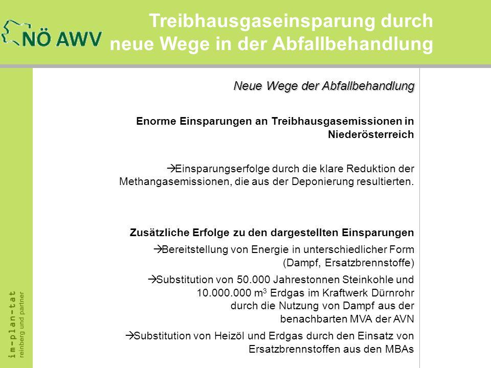 Treibhausgaseinsparung durch neue Wege in der Abfallbehandlung Neue Wege der Abfallbehandlung Enorme Einsparungen an Treibhausgasemissionen in Niederö