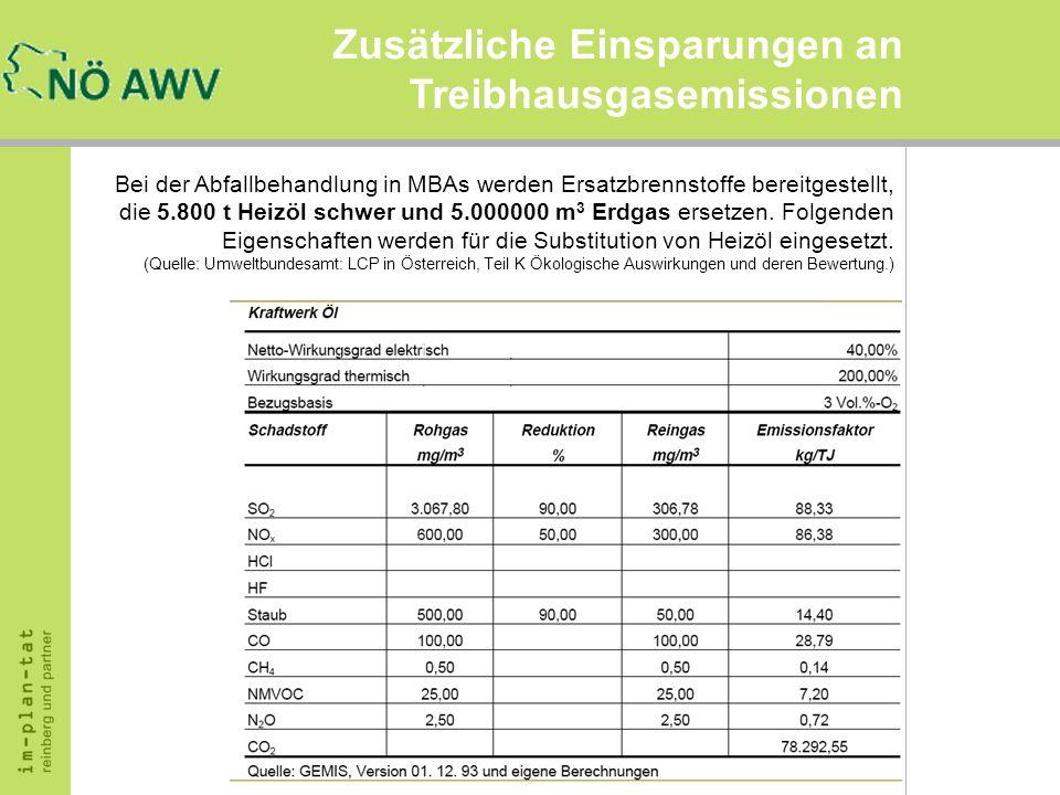 Bei der Abfallbehandlung in MBAs werden Ersatzbrennstoffe bereitgestellt, die 5.800 t Heizöl schwer und 5.000000 m 3 Erdgas ersetzen. Folgenden Eigens