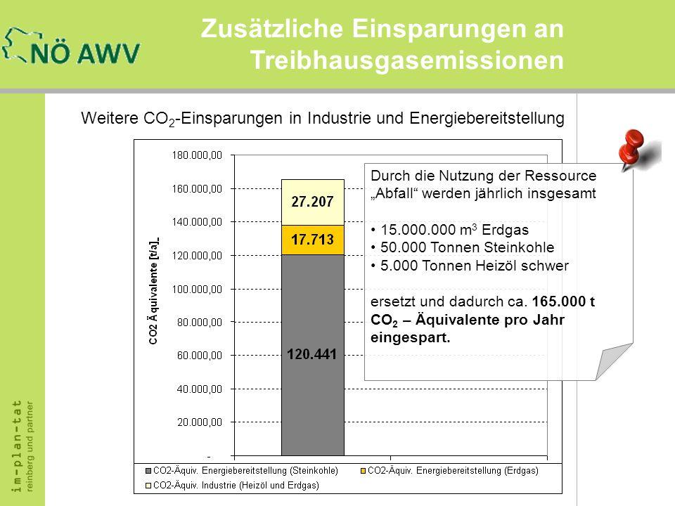 Zusätzliche Einsparungen an Treibhausgasemissionen Weitere CO 2 -Einsparungen in Industrie und Energiebereitstellung Durch die Nutzung der Ressource A