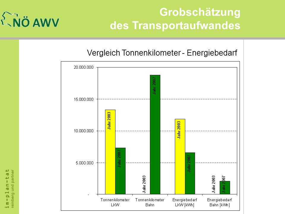Grobschätzung des Transportaufwandes Vergleich Tonnenkilometer - Energiebedarf