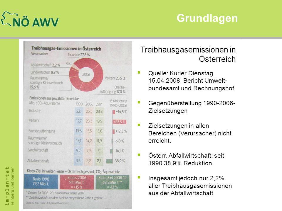 Grundlagen Treibhausgasemissionen in Österreich Quelle: Kurier Dienstag 15.04.2008, Bericht Umwelt- bundesamt und Rechnungshof Gegenüberstellung 1990-