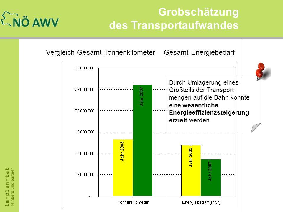 Grobschätzung des Transportaufwandes Vergleich Gesamt-Tonnenkilometer – Gesamt-Energiebedarf Durch Umlagerung eines Großteils der Transport- mengen au