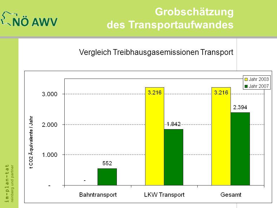Vergleich Treibhausgasemissionen Transport Grobschätzung des Transportaufwandes