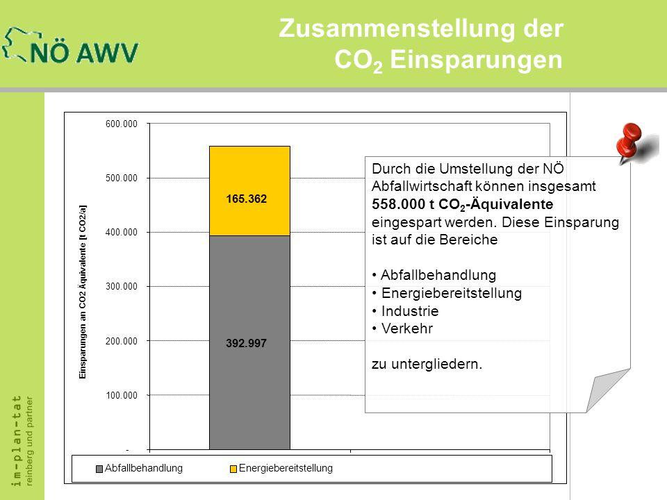 Zusammenstellung der CO 2 Einsparungen 165.362 392.997 - 100.000 200.000 300.000 400.000 500.000 600.000 12 AbfallbehandlungEnergiebereitstellung Eins