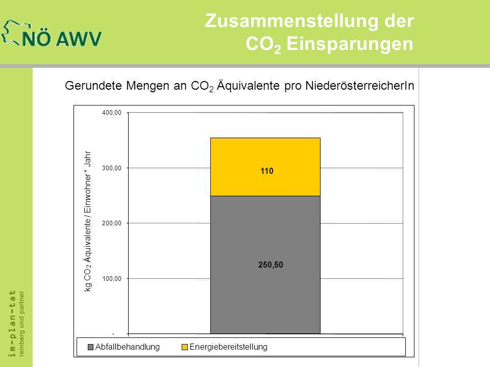 Zusammenstellung der CO 2 Einsparungen Gerundete Mengen an CO 2 Äquivalente pro NiederösterreicherIn 110 250,50 - 100,00 200,00 300,00 400,00 CO2 Äqui