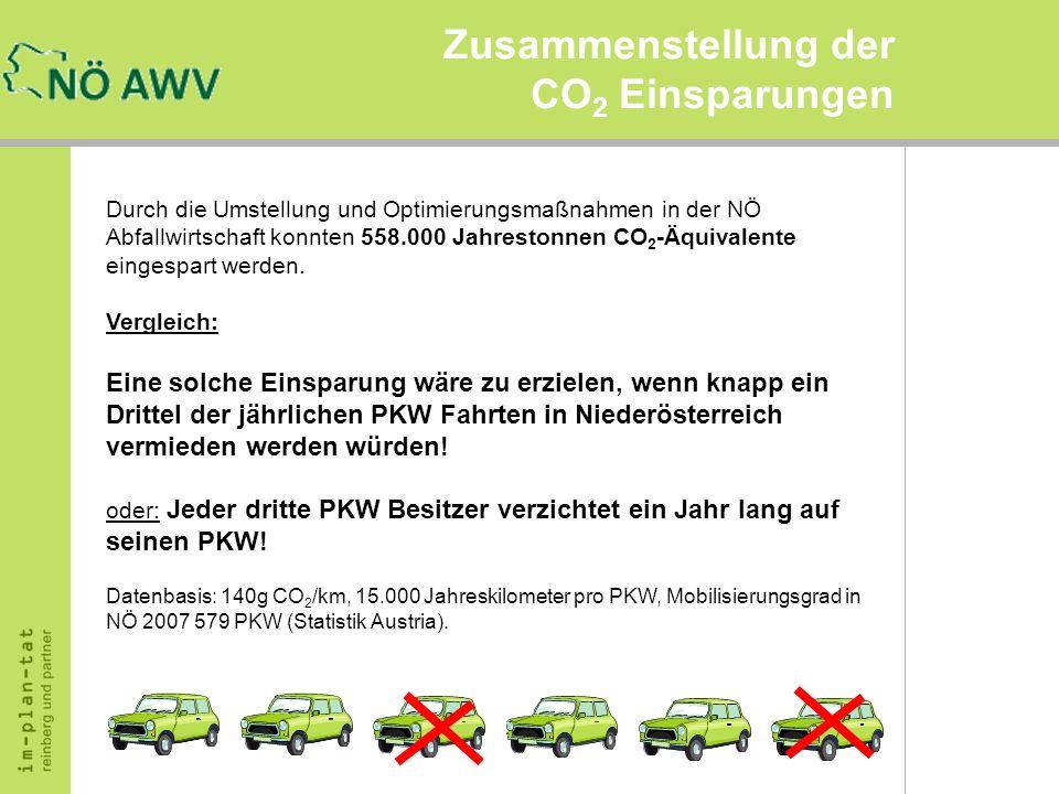 Zusammenstellung der CO 2 Einsparungen Durch die Umstellung und Optimierungsmaßnahmen in der NÖ Abfallwirtschaft konnten 558.000 Jahrestonnen CO 2 -Äq
