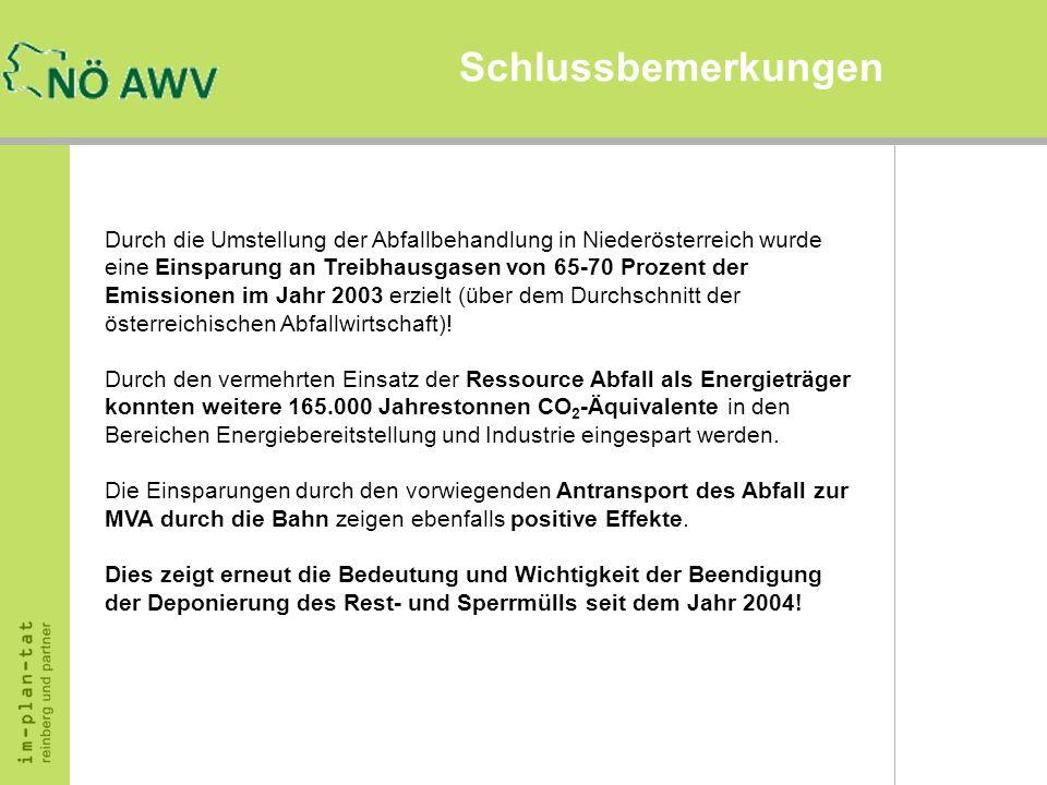 Schlussbemerkungen Durch die Umstellung der Abfallbehandlung in Niederösterreich wurde eine Einsparung an Treibhausgasen von 65-70 Prozent der Emissio