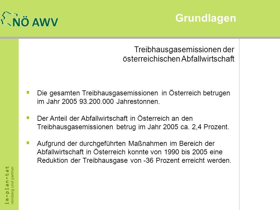 Grundlagen Treibhausgasemissionen der österreichischen Abfallwirtschaft Die gesamten Treibhausgasemissionen in Österreich betrugen im Jahr 2005 93.200