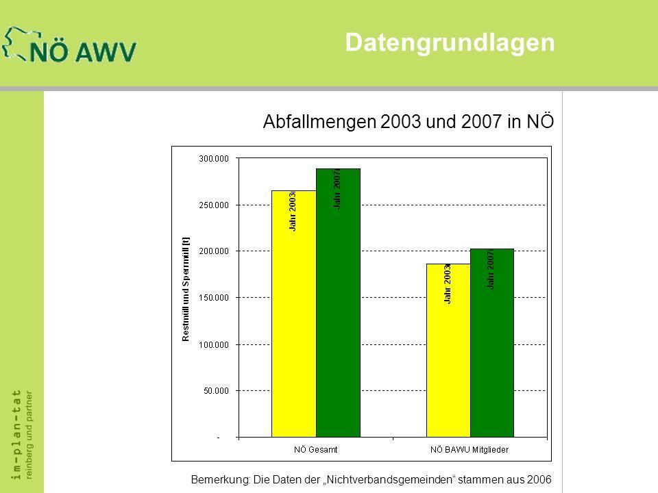 Datengrundlagen Abfallmengen 2003 und 2007 in NÖ Bemerkung: Die Daten der Nichtverbandsgemeinden stammen aus 2006