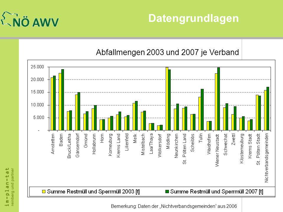 Datengrundlagen Abfallmengen 2003 und 2007 je Verband Bemerkung: Daten der Nichtverbandsgemeinden aus 2006