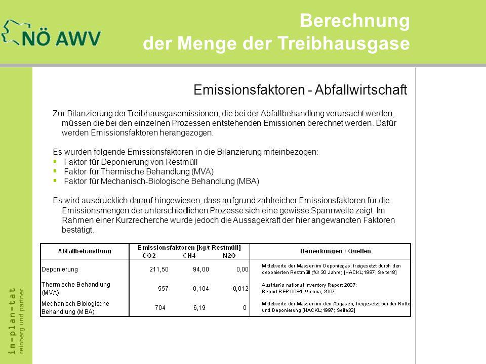 Berechnung der Menge der Treibhausgase Emissionsfaktoren - Abfallwirtschaft Zur Bilanzierung der Treibhausgasemissionen, die bei der Abfallbehandlung