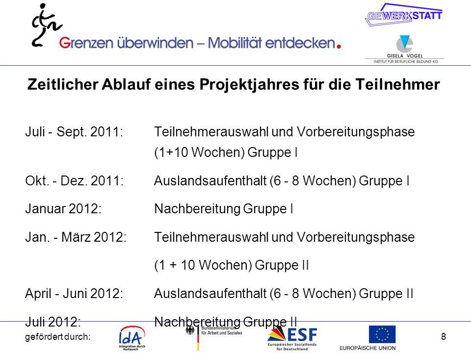 gefördert durch:9 Zielorte EU-Ausland und Terminierung der Aufenthalte Zeitraum/JahrZielorteTeilnehme r Okt./Nov.