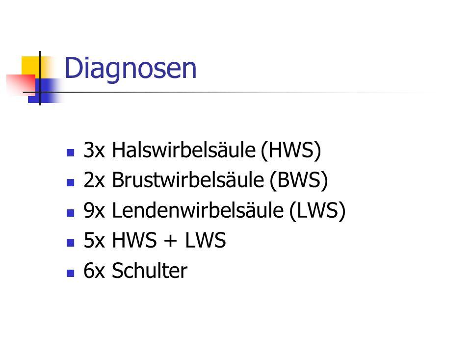 Diagnosen 3x Halswirbelsäule (HWS) 2x Brustwirbelsäule (BWS) 9x Lendenwirbelsäule (LWS) 5x HWS + LWS 6x Schulter