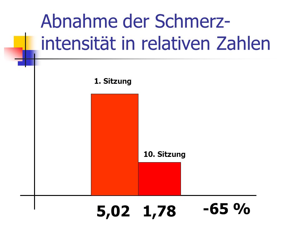 Abnahme der Schmerz- intensität in relativen Zahlen 5,021,78 -65 % 1. Sitzung 10. Sitzung