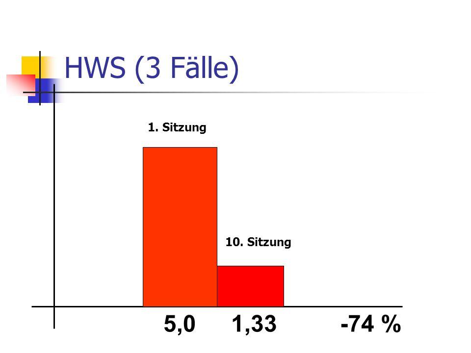 HWS (3 Fälle) 5,01,33-74 % 1. Sitzung 10. Sitzung