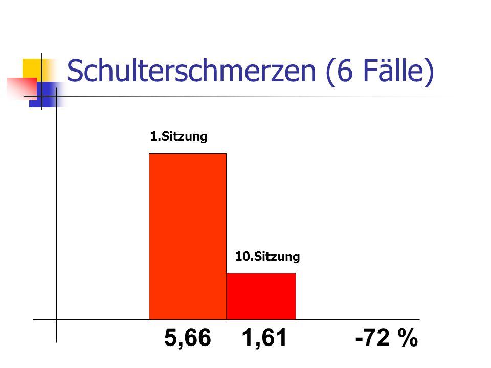 Schulterschmerzen (6 Fälle) 5,661,61-72 % 1.Sitzung 10.Sitzung