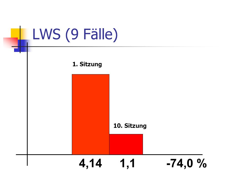 LWS (9 Fälle) 4,141,1-74,0 % 1. Sitzung 10. Sitzung