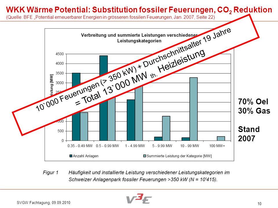 SVGW Fachtagung, 09.09.2010 10 10`000 Feuerungen (> 350 kW) + Durchschnittsalter 19 Jahre = Total 13`000 MW th. Heizleistung 70% Oel 30% Gas Stand 200
