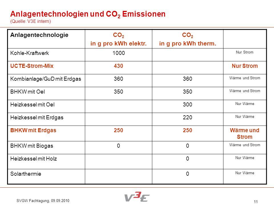 SVGW Fachtagung, 09.09.2010 11 AnlagentechnologieCO 2 in g pro kWh elektr. CO 2 in g pro kWh therm. Kohle-Kraftwerk1000 Nur Strom UCTE-Strom-Mix430Nur