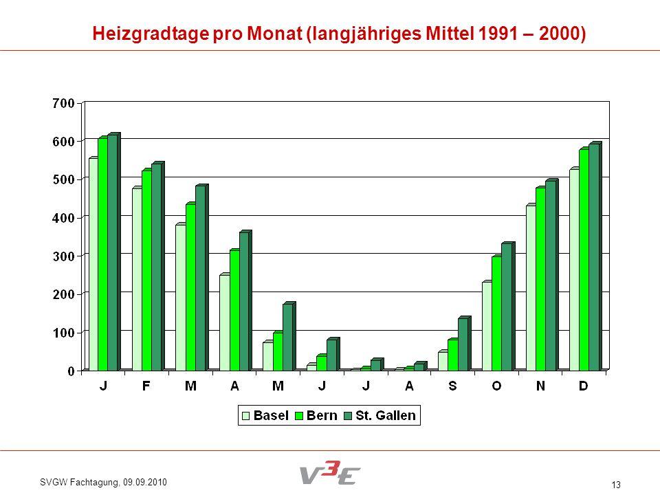 SVGW Fachtagung, 09.09.2010 13 Heizgradtage pro Monat (langjähriges Mittel 1991 – 2000)