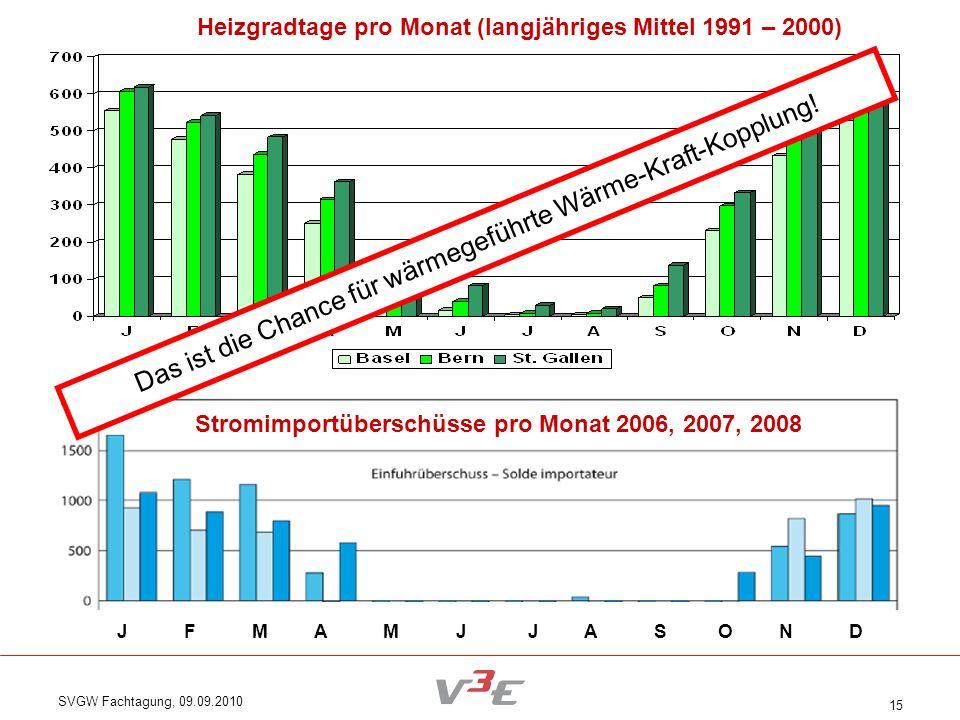 SVGW Fachtagung, 09.09.2010 15 Das ist die Chance für wärmegeführte Wärme-Kraft-Kopplung! J F M A M J J A S O N D Heizgradtage pro Monat (langjähriges
