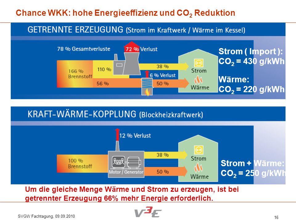 SVGW Fachtagung, 09.09.2010 16 Chance WKK: hohe Energieeffizienz und CO 2 Reduktion Um die gleiche Menge Wärme und Strom zu erzeugen, ist bei getrennt