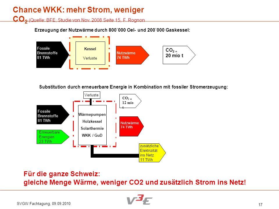 SVGW Fachtagung, 09.09.2010 17 Chance WKK: mehr Strom, weniger CO 2 (Quelle: BFE; Studie von Nov. 2008 Seite 15, F. Rognon Für die ganze Schweiz: glei